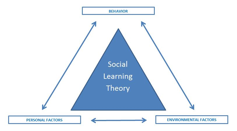understanding the social learning theory of bandura Social learning theory focuses on the learning that occurs within a social context it considers that people learn from one it considers that people learn from one another, including such concepts as observational learning, imitation, and modeling among others albert bandura is.