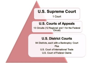 US Federal Court Structure