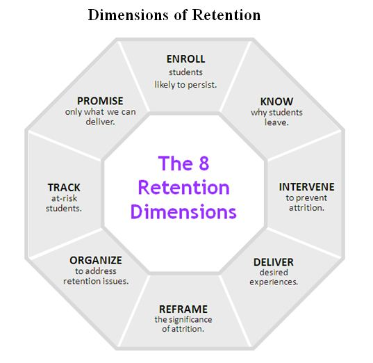 dimensions-of-retention2